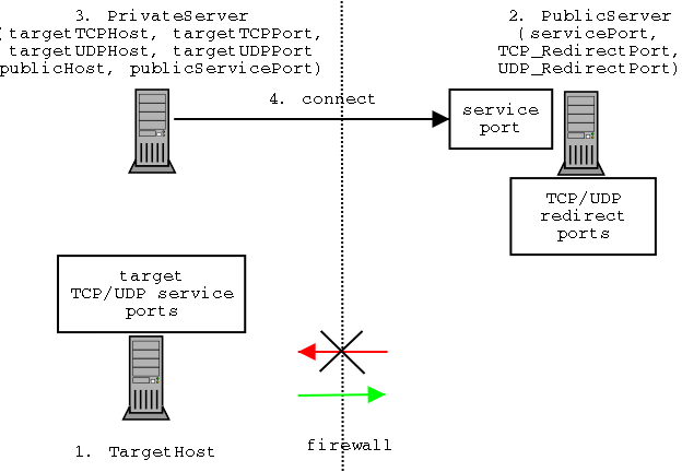 netcallback connect diagram
