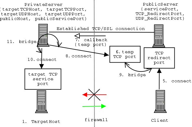 netcallback TCP diagram