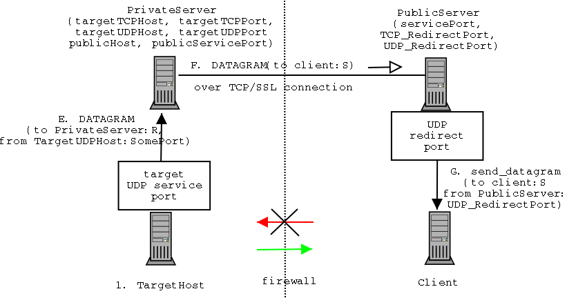 netcallback TCP receive diagram